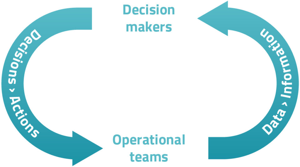 cycle-better decision-for-better-execution
